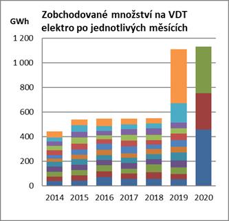 graf_vdt_elektro.png